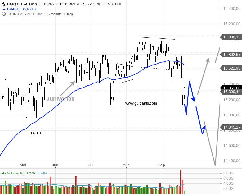 DAX-am-Mittag-Erste-Verkaufswelle-ist-durch-und-jetzt-Rene-Berteit-GodmodeTrader.de-2