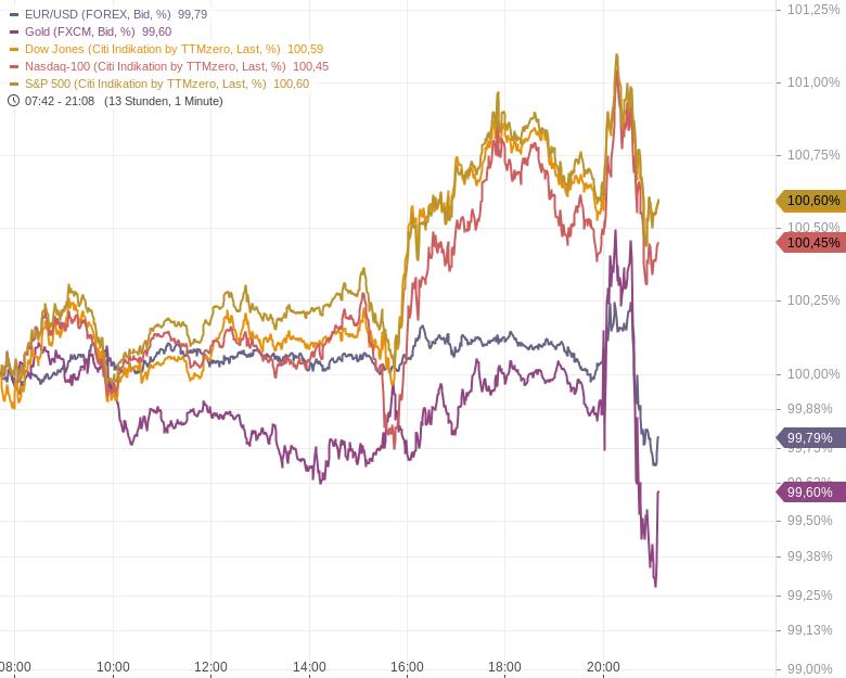 US-Notenbank-deutet-baldiges-Tapering-an-Kommentar-Oliver-Baron-GodmodeTrader.de-1