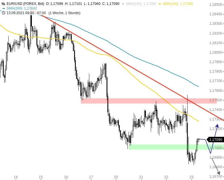 EUR-USD-Tagesausblick-Rückenwind-für-den-Greenback-Chartanalyse-Henry-Philippson-GodmodeTrader.de-1