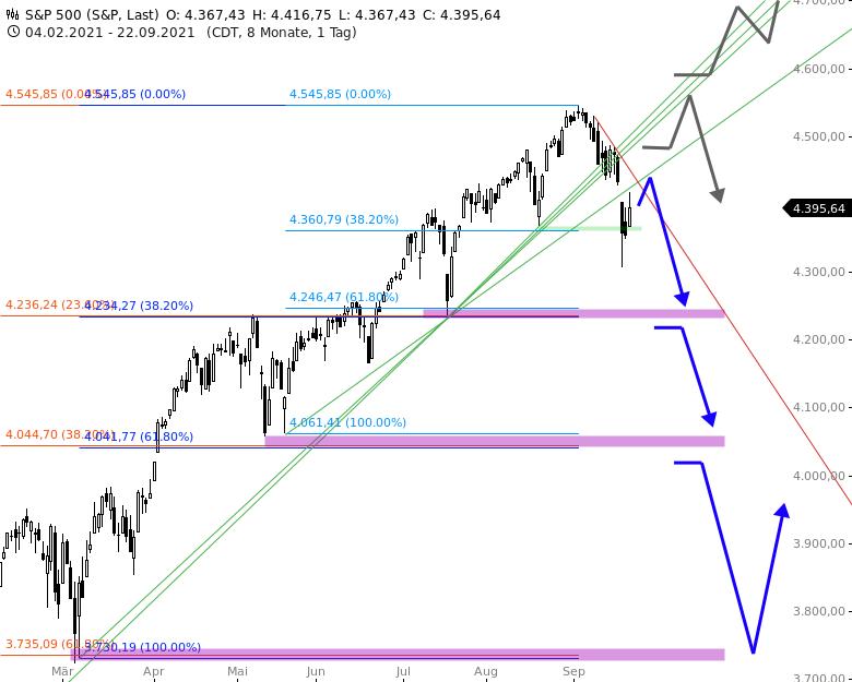 S-P-500-INDEX-Amerikas-Aktienmarkt-ist-oben-angekommen-Chartanalyse-Thomas-May-GodmodeTrader.de-2