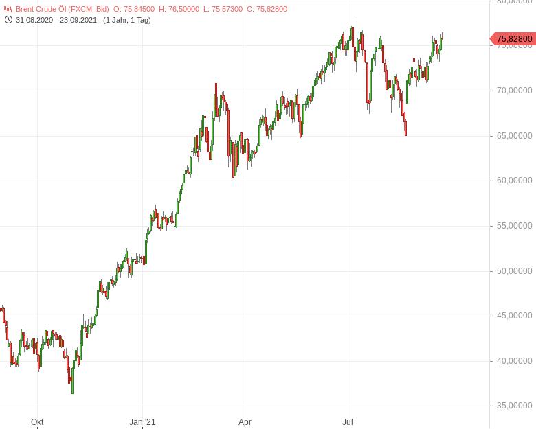 Ölpreise-nahe-ihrer-Jahreshochs-Bernd-Lammert-GodmodeTrader.de-1