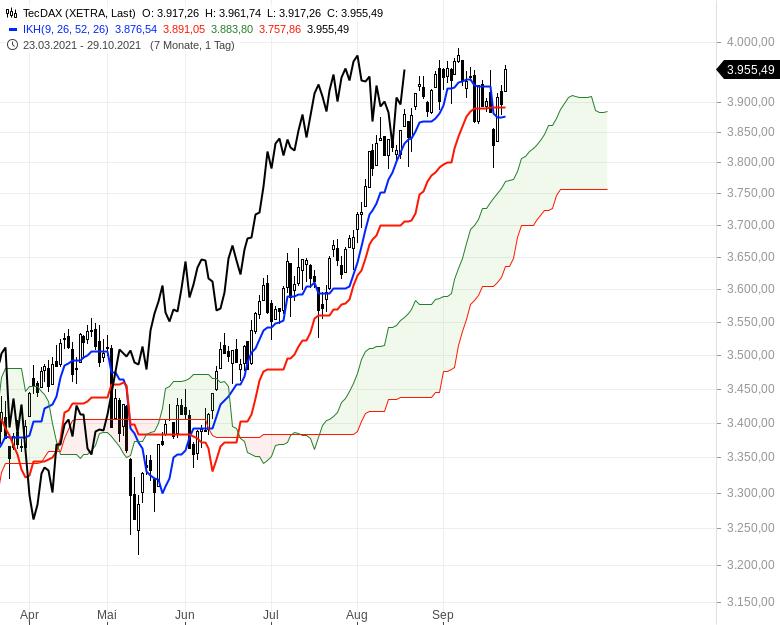 Können-sich-die-Aktienmärkte-noch-einmal-berappeln-Chartanalyse-Oliver-Baron-GodmodeTrader.de-2