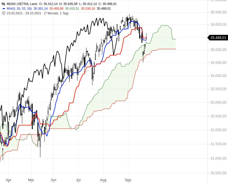 Können-sich-die-Aktienmärkte-noch-einmal-berappeln-Chartanalyse-Oliver-Baron-GodmodeTrader.de-3