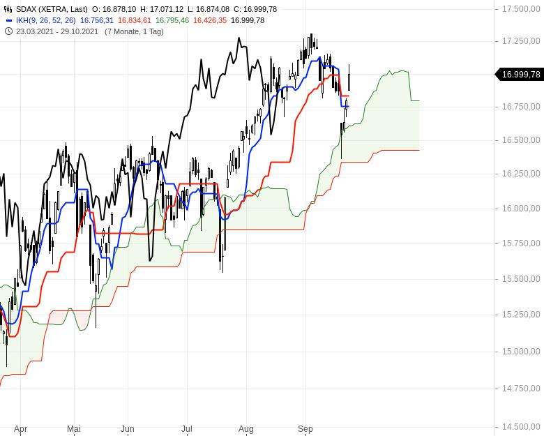 Können-sich-die-Aktienmärkte-noch-einmal-berappeln-Chartanalyse-Oliver-Baron-GodmodeTrader.de-4