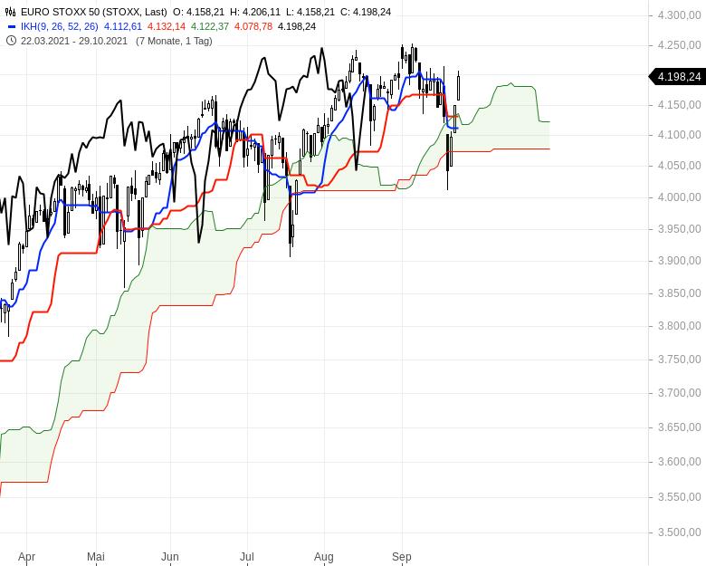 Können-sich-die-Aktienmärkte-noch-einmal-berappeln-Chartanalyse-Oliver-Baron-GodmodeTrader.de-5