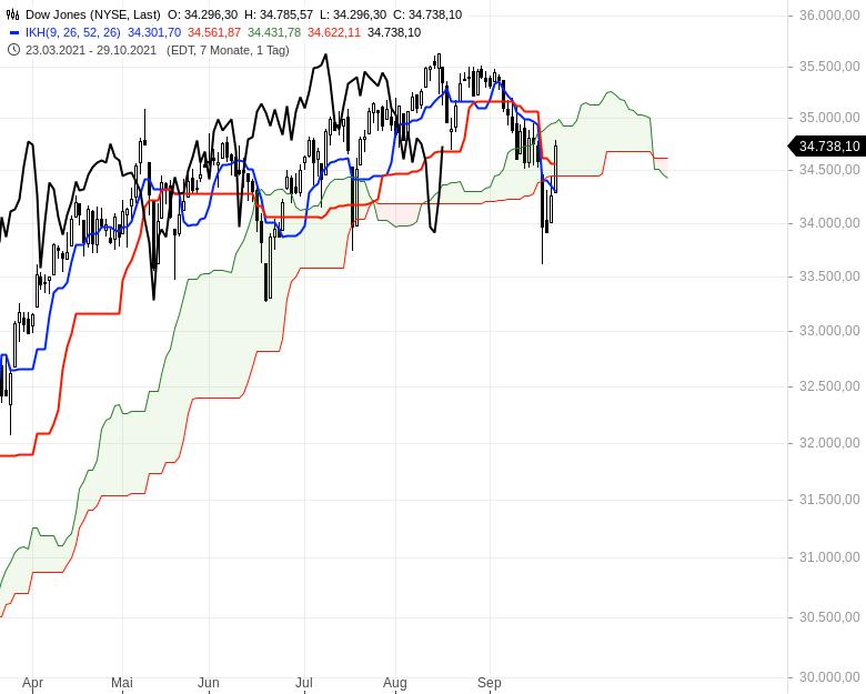 Können-sich-die-Aktienmärkte-noch-einmal-berappeln-Chartanalyse-Oliver-Baron-GodmodeTrader.de-6