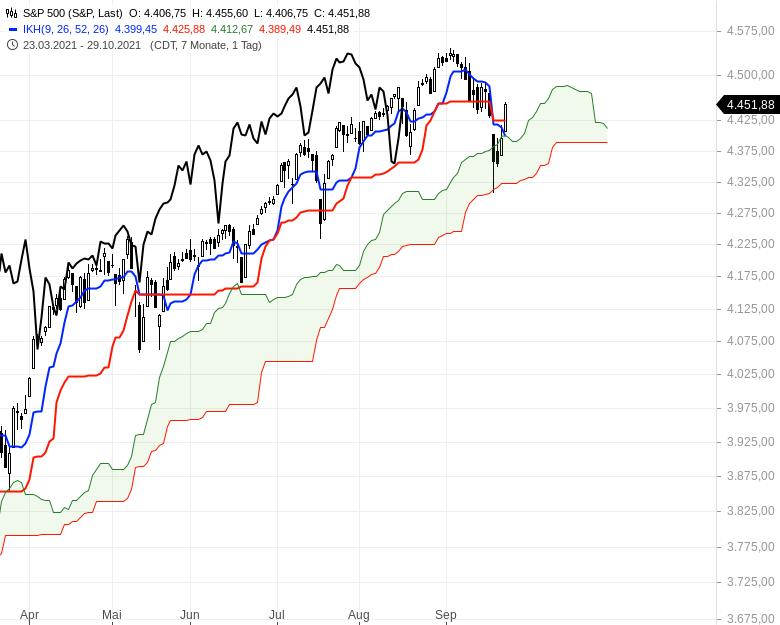 Können-sich-die-Aktienmärkte-noch-einmal-berappeln-Chartanalyse-Oliver-Baron-GodmodeTrader.de-7