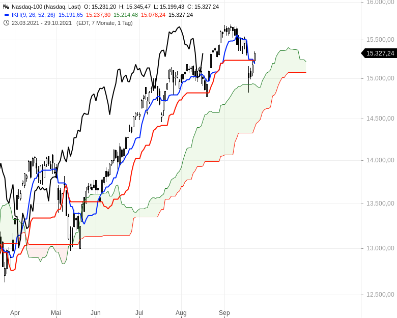 Können-sich-die-Aktienmärkte-noch-einmal-berappeln-Chartanalyse-Oliver-Baron-GodmodeTrader.de-8