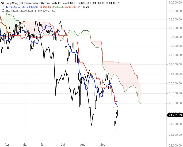 Können-sich-die-Aktienmärkte-noch-einmal-berappeln-Chartanalyse-Oliver-Baron-GodmodeTrader.de-9