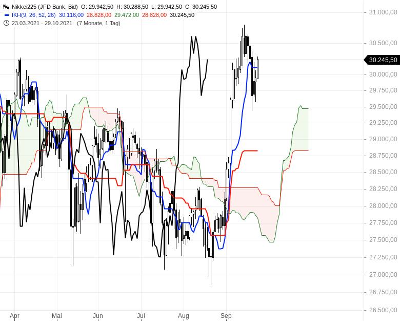 Können-sich-die-Aktienmärkte-noch-einmal-berappeln-Chartanalyse-Oliver-Baron-GodmodeTrader.de-10