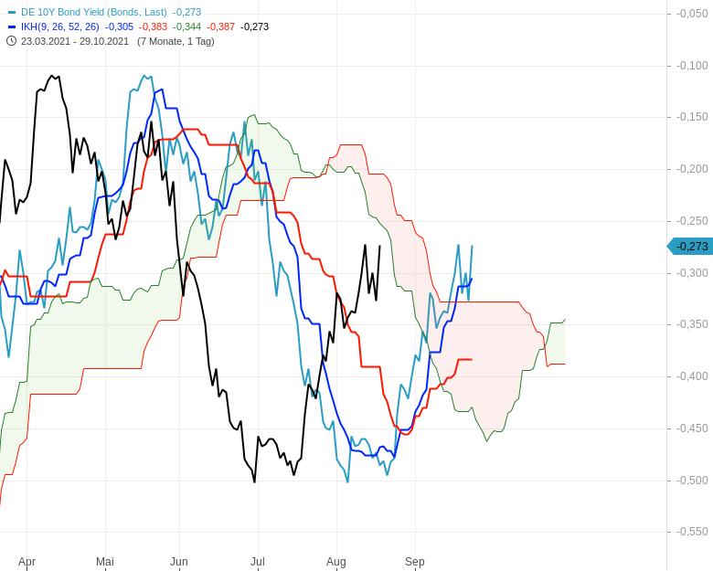Können-sich-die-Aktienmärkte-noch-einmal-berappeln-Chartanalyse-Oliver-Baron-GodmodeTrader.de-11