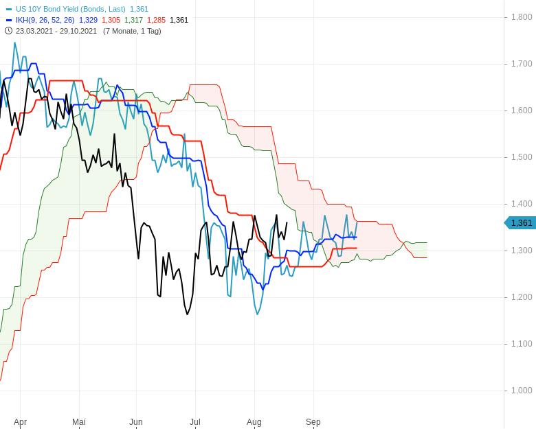 Können-sich-die-Aktienmärkte-noch-einmal-berappeln-Chartanalyse-Oliver-Baron-GodmodeTrader.de-12