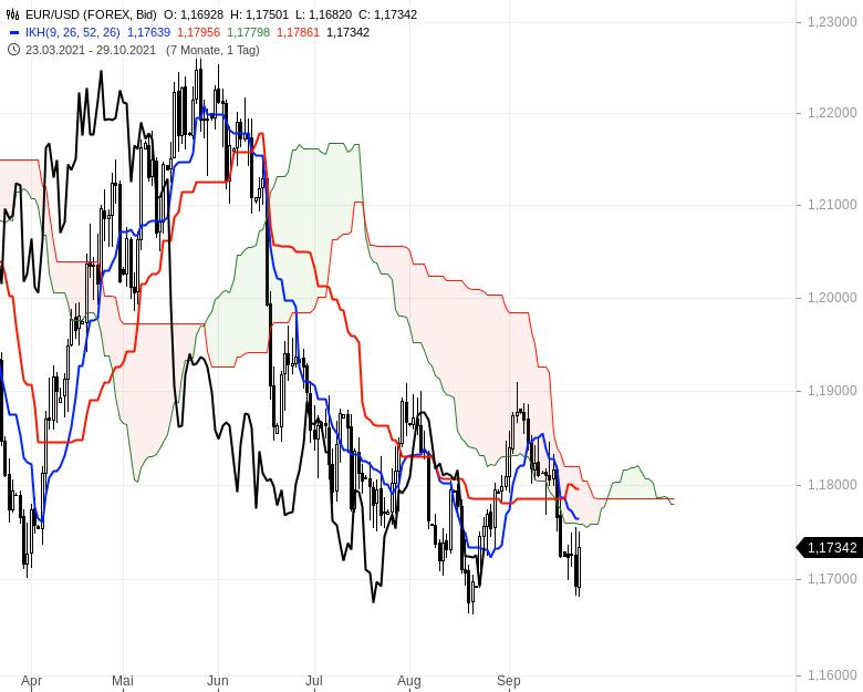 Können-sich-die-Aktienmärkte-noch-einmal-berappeln-Chartanalyse-Oliver-Baron-GodmodeTrader.de-13