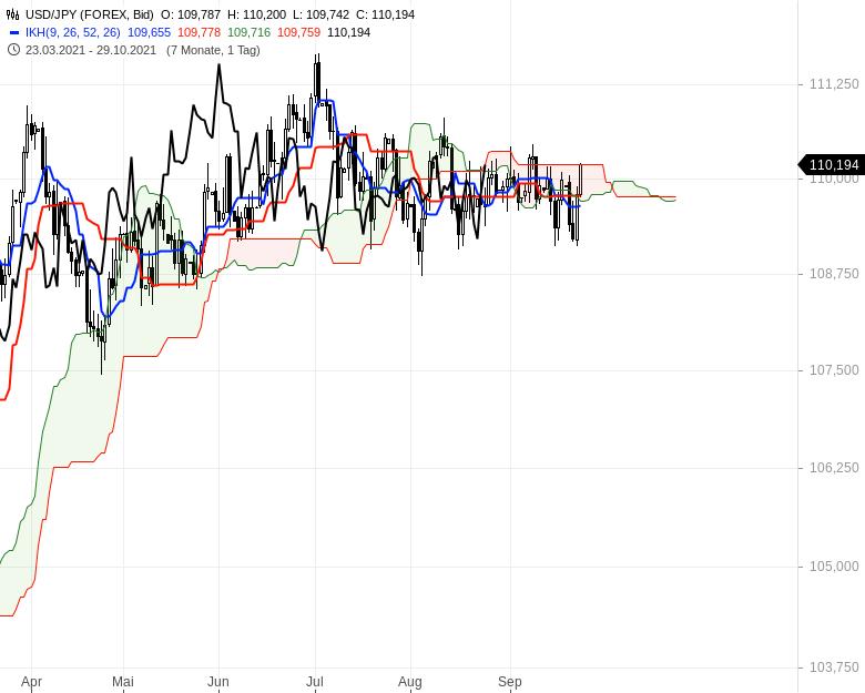 Können-sich-die-Aktienmärkte-noch-einmal-berappeln-Chartanalyse-Oliver-Baron-GodmodeTrader.de-14