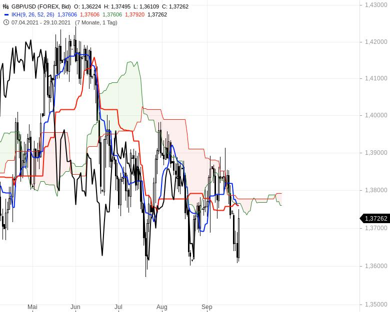 Können-sich-die-Aktienmärkte-noch-einmal-berappeln-Chartanalyse-Oliver-Baron-GodmodeTrader.de-15