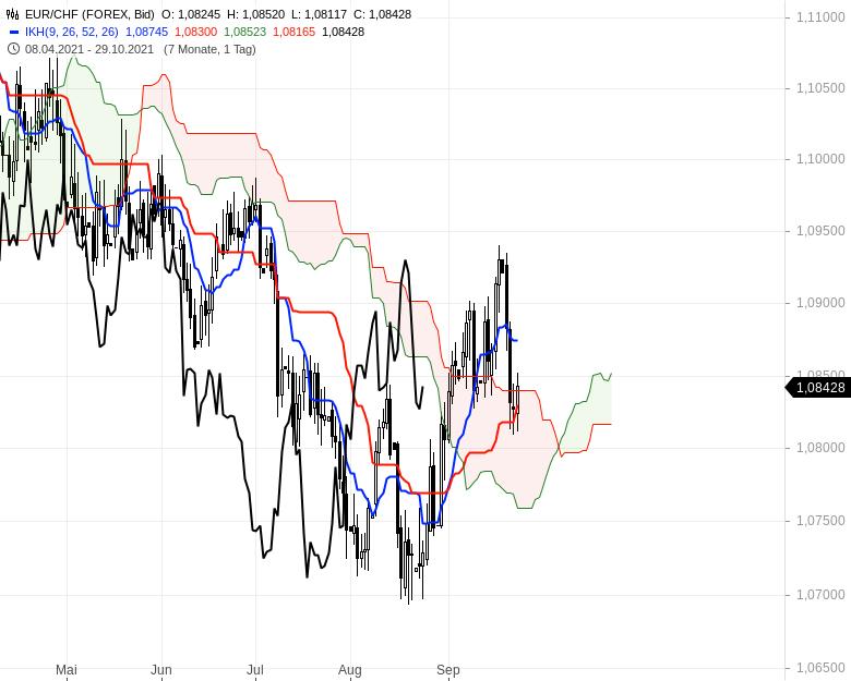 Können-sich-die-Aktienmärkte-noch-einmal-berappeln-Chartanalyse-Oliver-Baron-GodmodeTrader.de-16