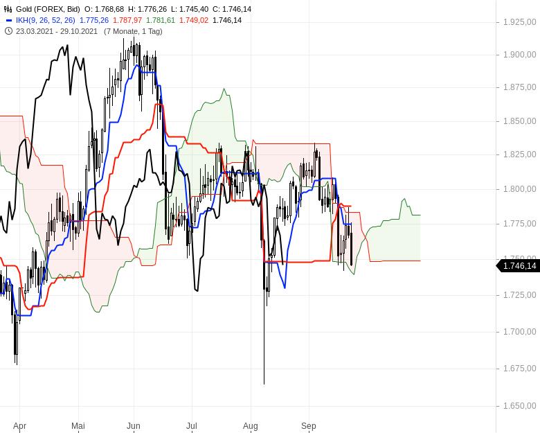 Können-sich-die-Aktienmärkte-noch-einmal-berappeln-Chartanalyse-Oliver-Baron-GodmodeTrader.de-17