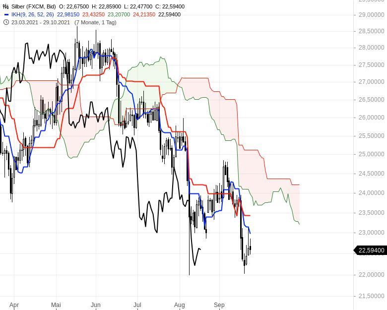 Können-sich-die-Aktienmärkte-noch-einmal-berappeln-Chartanalyse-Oliver-Baron-GodmodeTrader.de-18
