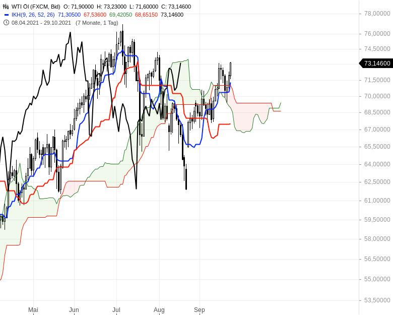 Können-sich-die-Aktienmärkte-noch-einmal-berappeln-Chartanalyse-Oliver-Baron-GodmodeTrader.de-19