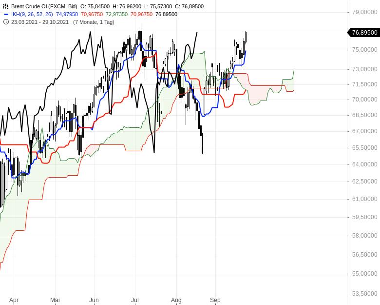 Können-sich-die-Aktienmärkte-noch-einmal-berappeln-Chartanalyse-Oliver-Baron-GodmodeTrader.de-20