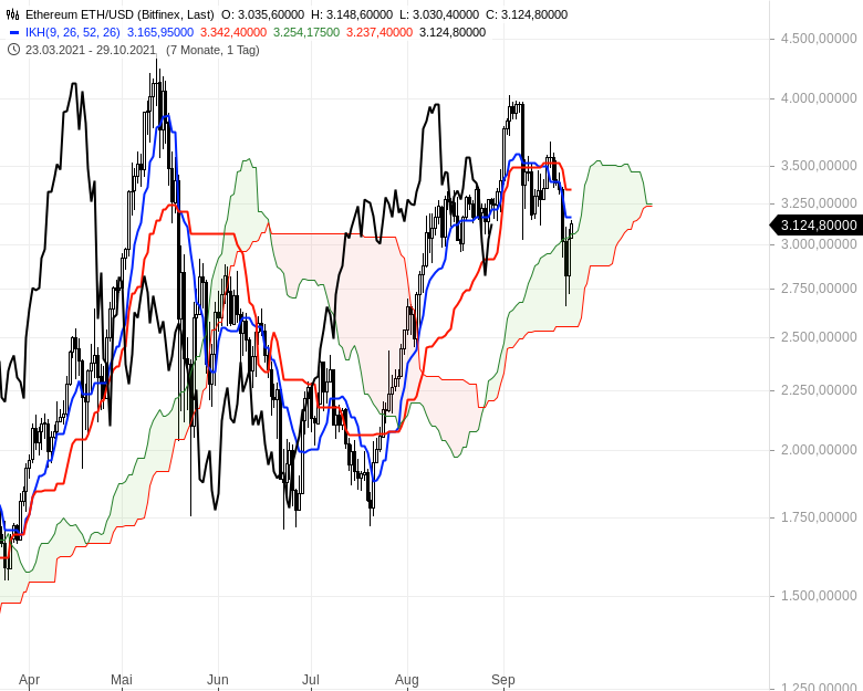 Können-sich-die-Aktienmärkte-noch-einmal-berappeln-Chartanalyse-Oliver-Baron-GodmodeTrader.de-22