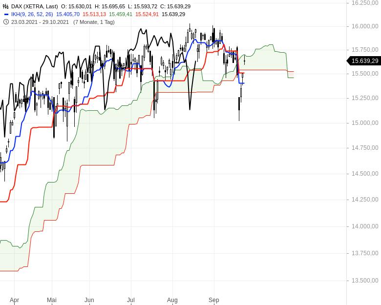 Können-sich-die-Aktienmärkte-noch-einmal-berappeln-Chartanalyse-Oliver-Baron-GodmodeTrader.de-1