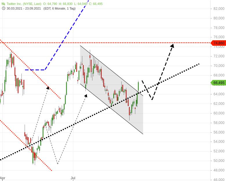 TWITTER-Aktienkurs-löst-sich-nach-oben-Chartanalyse-Harald-Weygand-GodmodeTrader.de-1