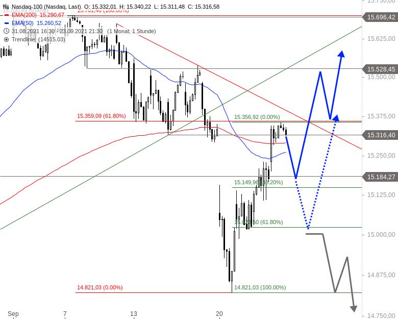 NASDAQ-100-Der-Anfang-vom-Ende-Chartanalyse-Alexander-Paulus-GodmodeTrader.de-4