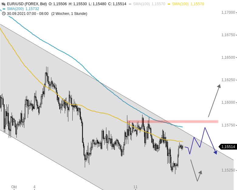 EUR-USD-Tagesausblick-Erholung-nach-neuem-Jahrestief-Chartanalyse-Henry-Philippson-GodmodeTrader.de-1