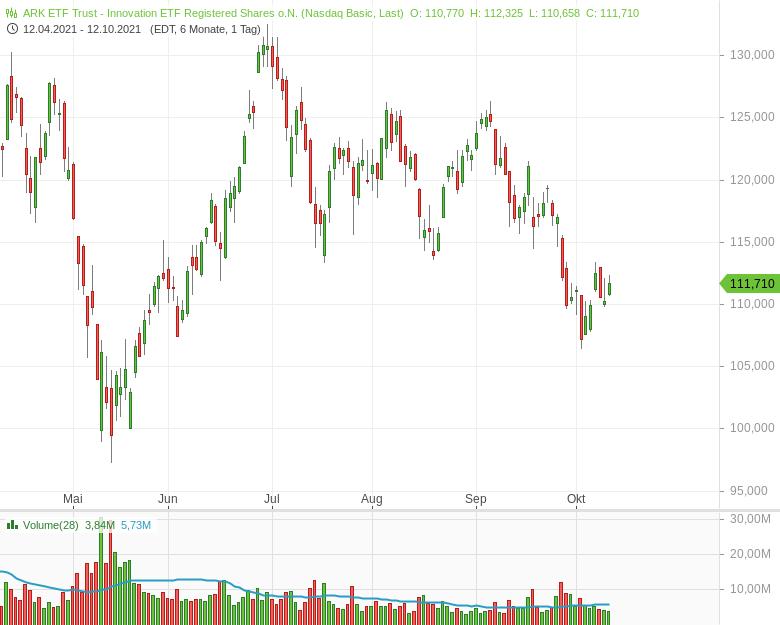 Der-Chart-des-ARK-Innovation-ETF-erinnert-an-die-Dotcom-Blase-Kommentar-Clemens-Schmale-GodmodeTrader.de-1