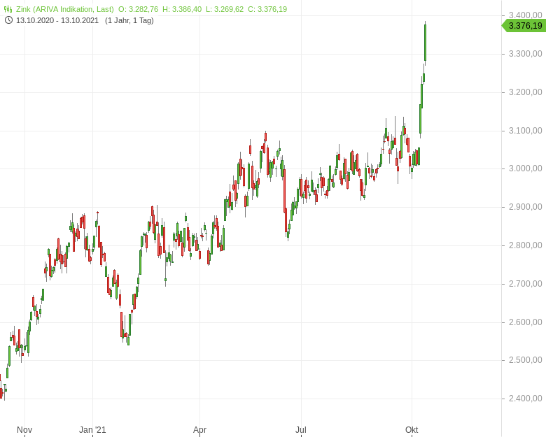 Zinkpreis-steigt-auf-höchstes-Niveau-seit-Mitte-2018-Bernd-Lammert-GodmodeTrader.de-1