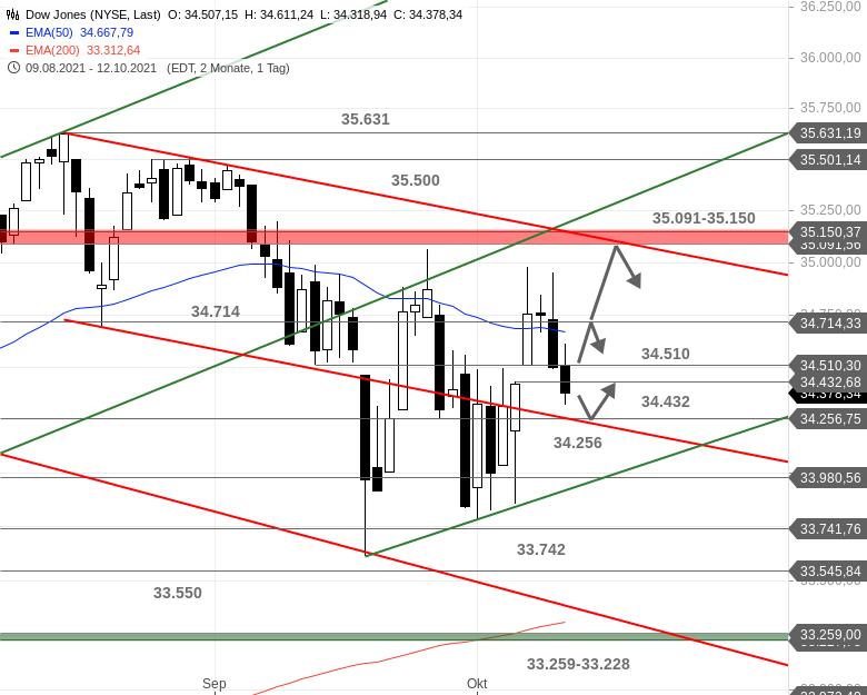US-Ausblick-Auch-der-Dow-Jones-ist-bereinigt-Chartanalyse-Bastian-Galuschka-GodmodeTrader.de-1