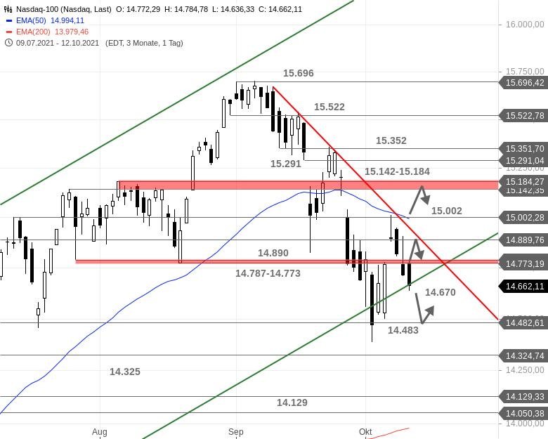 US-Ausblick-Auch-der-Dow-Jones-ist-bereinigt-Chartanalyse-Bastian-Galuschka-GodmodeTrader.de-2