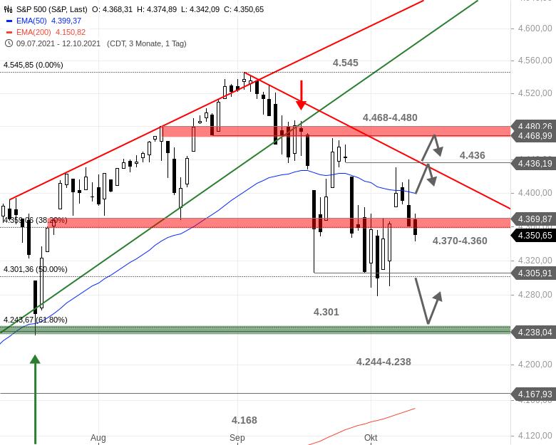 US-Ausblick-Auch-der-Dow-Jones-ist-bereinigt-Chartanalyse-Bastian-Galuschka-GodmodeTrader.de-3