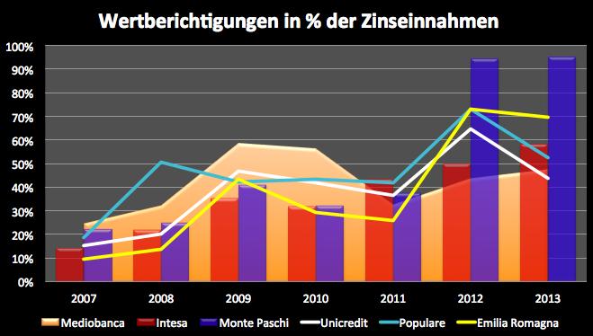 Italien-Banken-noch-nicht-über-den-Berg-Kommentar-Clemens-Schmale-GodmodeTrader.de-7
