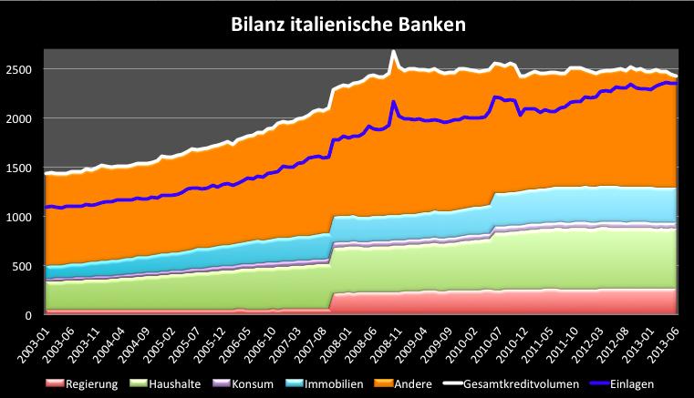 Italien-Banken-noch-nicht-über-den-Berg-Kommentar-Clemens-Schmale-GodmodeTrader.de-2