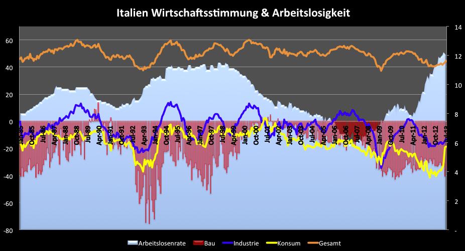 Italien-Banken-noch-nicht-über-den-Berg-Kommentar-Clemens-Schmale-GodmodeTrader.de-1