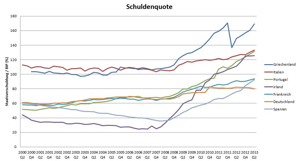 Eurozone-Staatsschulden-steigen-weiter-stark-Kommentar-Oliver-Baron-GodmodeTrader.de-1