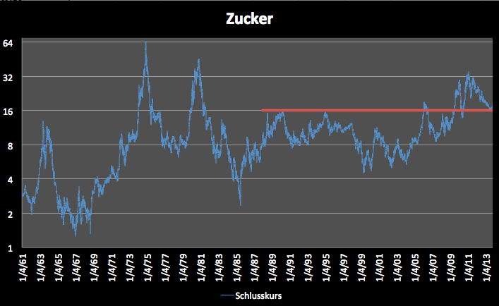 Zucker-Gegen-den-Trend-Kommentar-Clemens-Schmale-GodmodeTrader.de-1