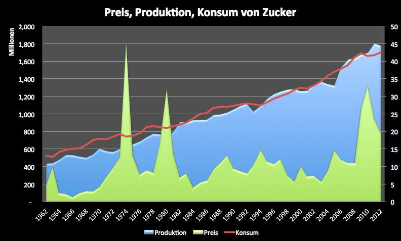 Zucker-Gegen-den-Trend-Kommentar-Clemens-Schmale-GodmodeTrader.de-2