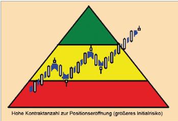 Pyramidisieren-Himmelstreppe-zum-Börsenerfolg-Christian-Stern-GodmodeTrader.de-2