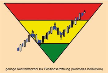 Pyramidisieren-Himmelstreppe-zum-Börsenerfolg-Christian-Stern-GodmodeTrader.de-3