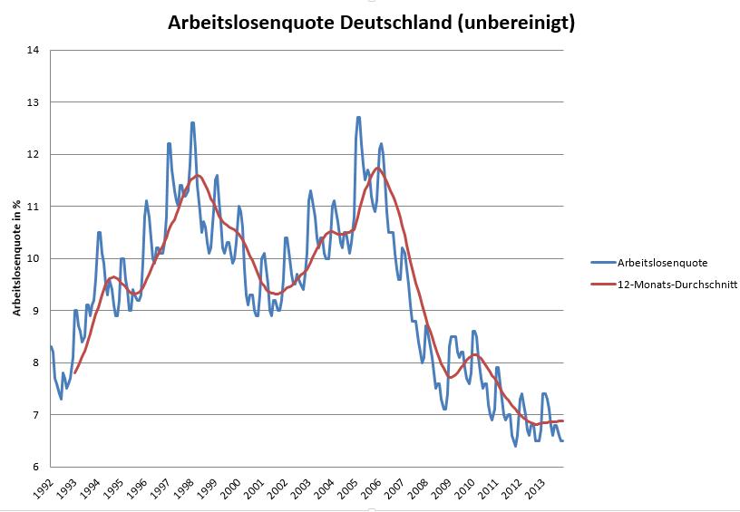 Eurozone-Arbeitslosenquote-nimmt-überraschend-ab-Kommentar-Oliver-Baron-GodmodeTrader.de-2