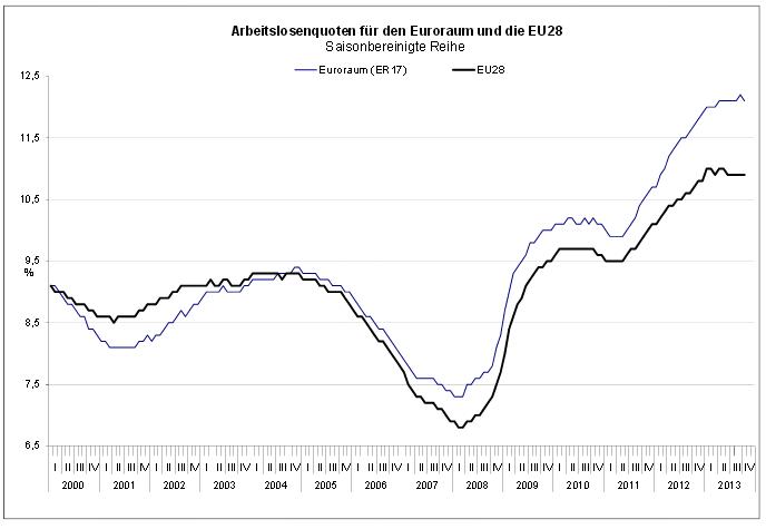 Eurozone-Arbeitslosenquote-nimmt-überraschend-ab-Kommentar-Oliver-Baron-GodmodeTrader.de-1