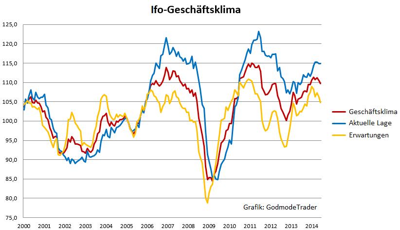 Ifo-Geschäftsklimaindex-sinkt-stärker-als-erwartet-Oliver-Baron-GodmodeTrader.de-1