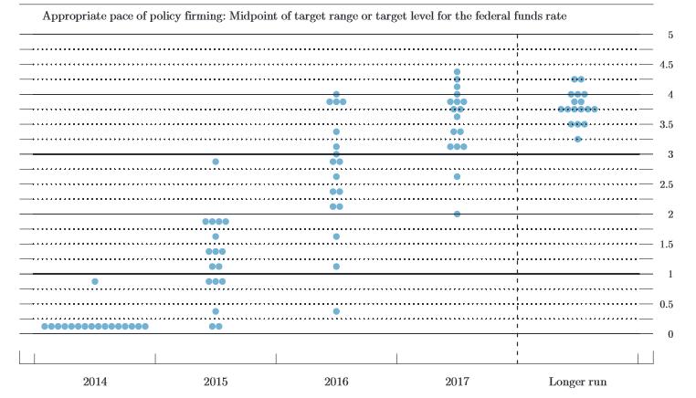 US-Notenbank-bekräftigt-Niedrigzinsversprechen-Oliver-Baron-GodmodeTrader.de-1