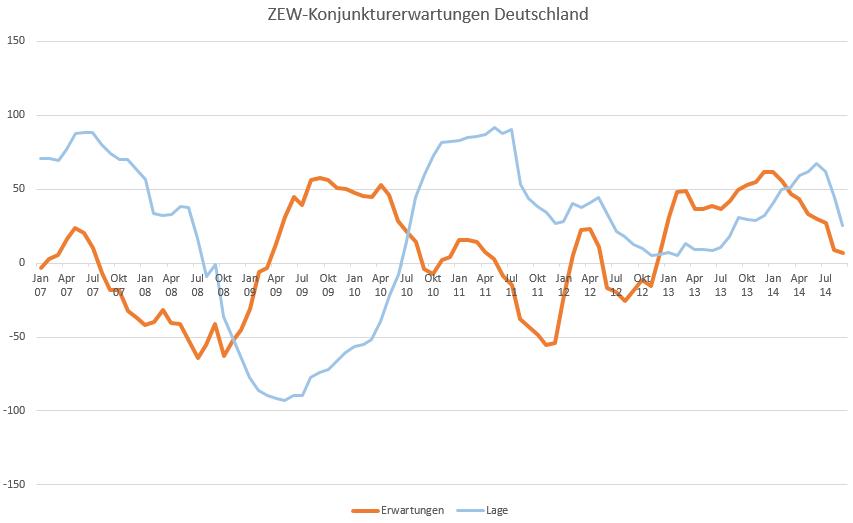 ZEW-Konjunkturerwartungen-sinken-leicht-Oliver-Baron-GodmodeTrader.de-1