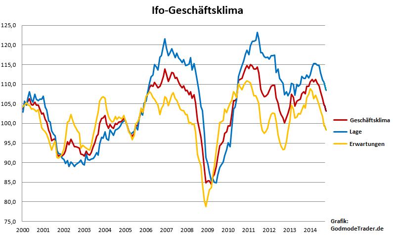 Ifo-Geschäftsklima-sinkt-stärker-als-erwartet-Oliver-Baron-GodmodeTrader.de-1