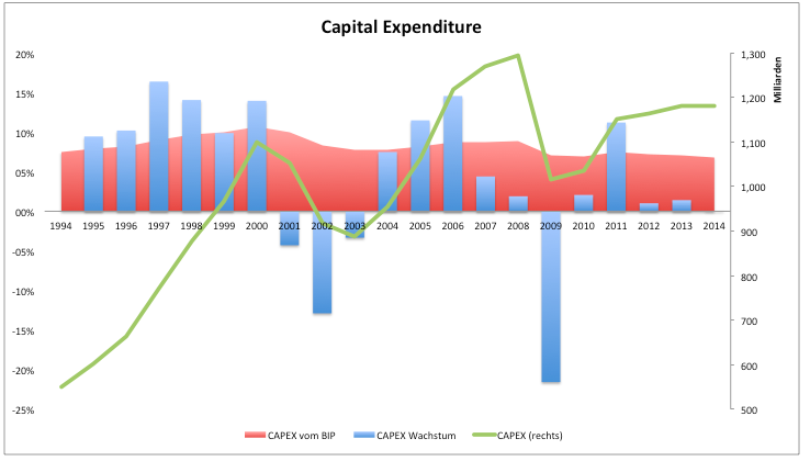 Rettet-ein-neuer-Investitionszyklus-das-US-Wachstum-2015-Kommentar-Clemens-Schmale-GodmodeTrader.de-1