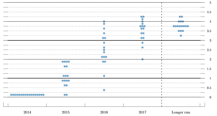 US-Notenbank-will-sich-Zeit-lassen-Oliver-Baron-GodmodeTrader.de-1